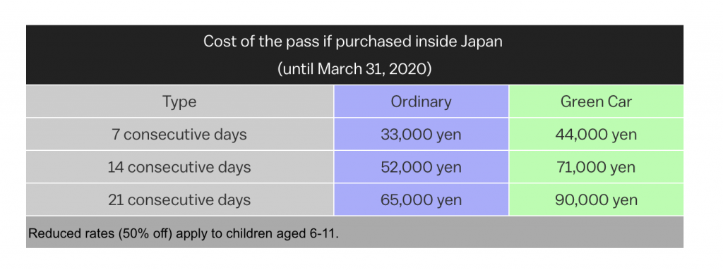 Buying in Japan JR Pass Price Chart
