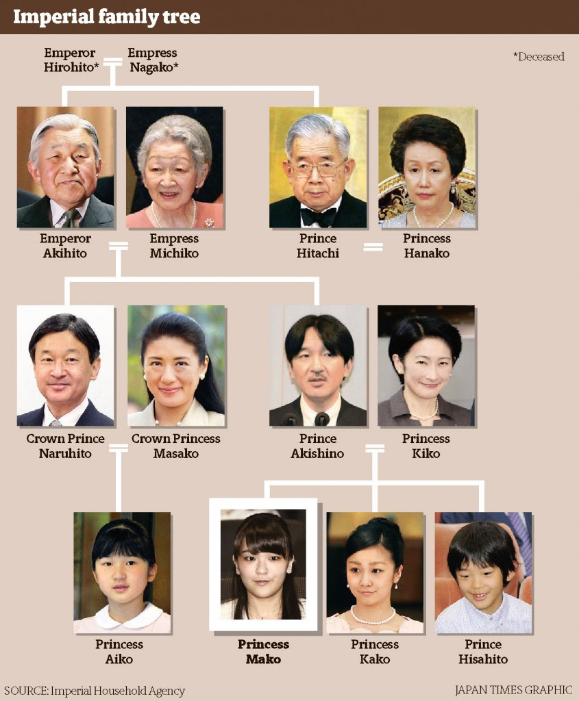 Japan imperial family tree